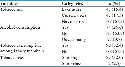 Table 2: Adverse habits among law students