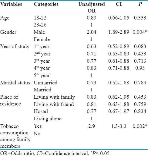 Table 5: Bivariate analysis to identify the risk factors for tobacco consumption