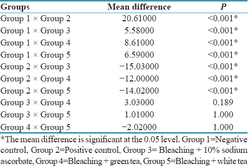 Table 2: Pairwise comparison of shear bond strength of five groups using <i>post hoc</i> test7