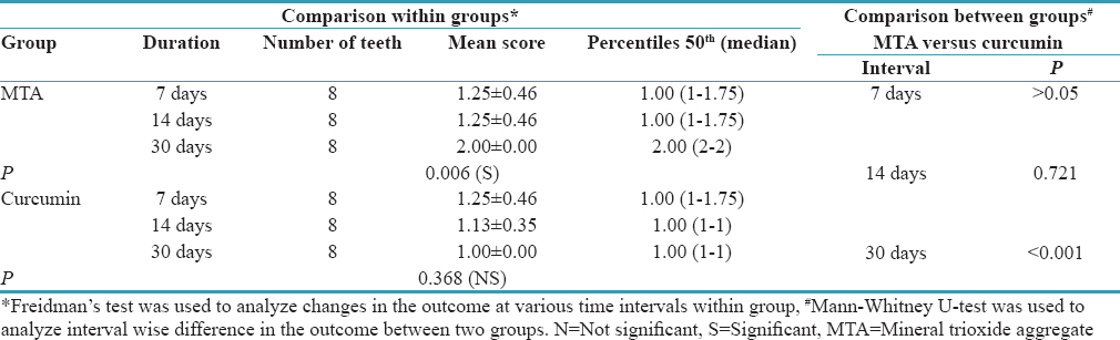 Table 3: Comparison within and in-between groups for soft tissue organization