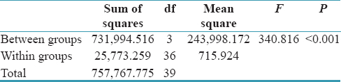 Table 5: One-way ANOVA of colony forming unit for Groups A, B, C, and D on <i>Staphylococcus aureus</i> in 72 h
