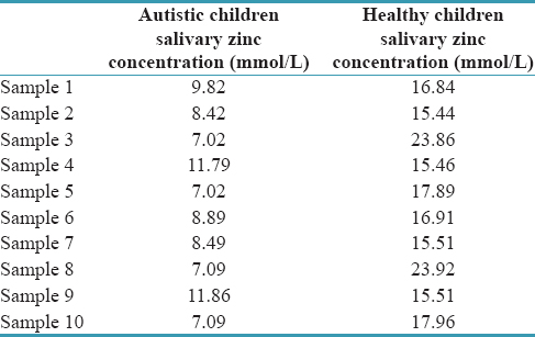Table 1: Salivary zinc concentration in autistic and healthy children of mixed dentition age group