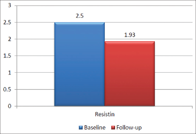 Figure 3: GCF resistin values for group II at baseline and follow up