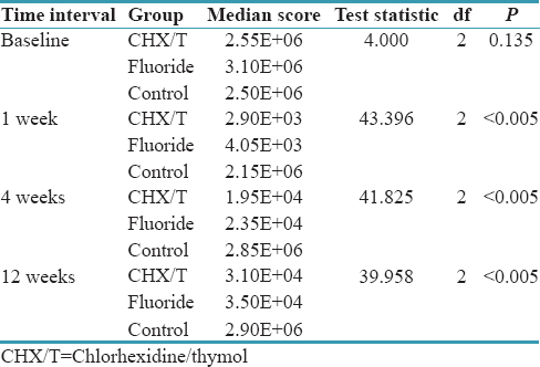 The effect of chlorhexidine-thymol and fluoride varnishes on the