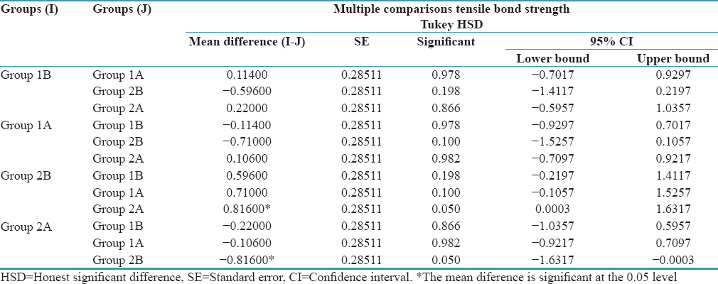 Table 5: Multiple comparisions of tensile bond strength with one-way ANOVA (with Tukey <i>post hoc</i>)