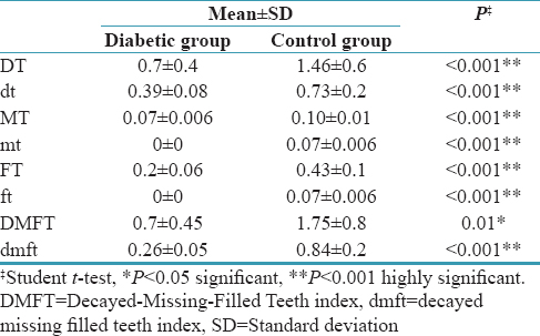 Table 4: Distribution of the study subjects according to decayed-missing-filled teeth index/decayed-missing-filled teeth index score
