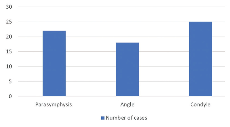 Figure 1: Incidence of infection in parasymphysis, angle, and condyle fractures. Number of cases: parasymphysis-22, angle-18, and condyle-25