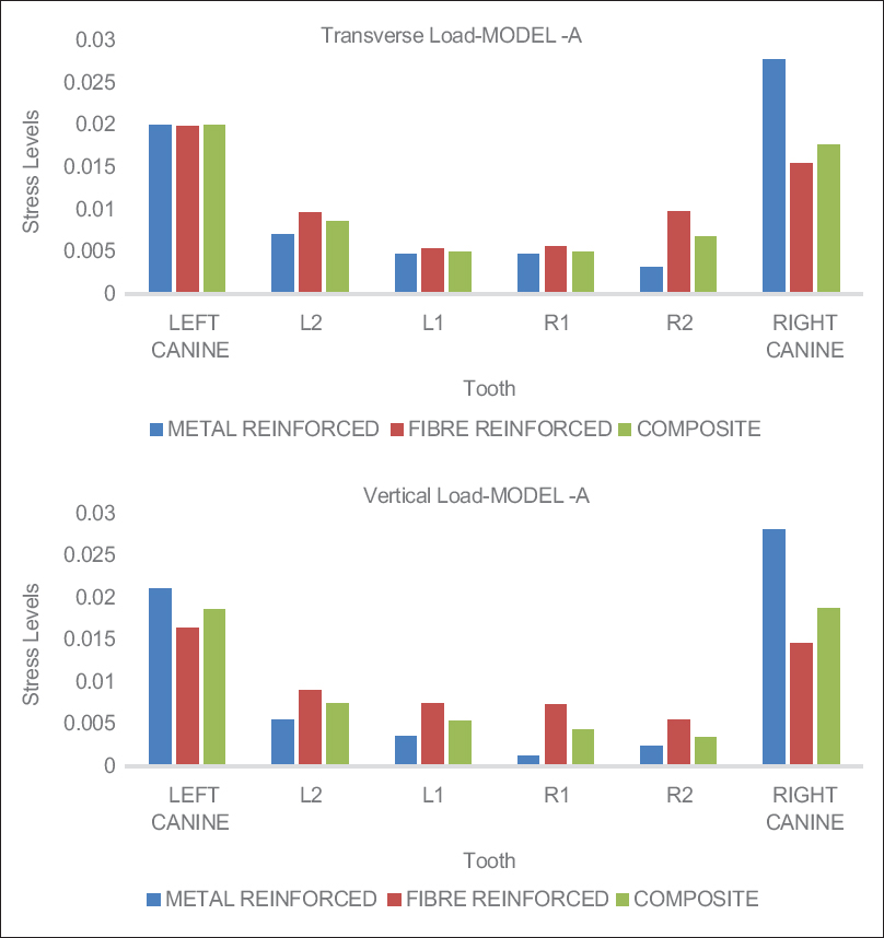 Figure 4: Comparison of von Mises stress values for transverse load and vertical load for different splint materials. L2-left lateral incisor, L1-left central incisor, R1-right central incisor, R2-right lateral incisor