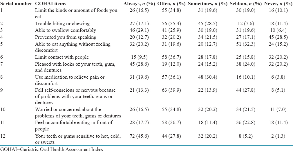 Table 3: Impact of oral health on general health among the study participants (<i>n</i>=158)