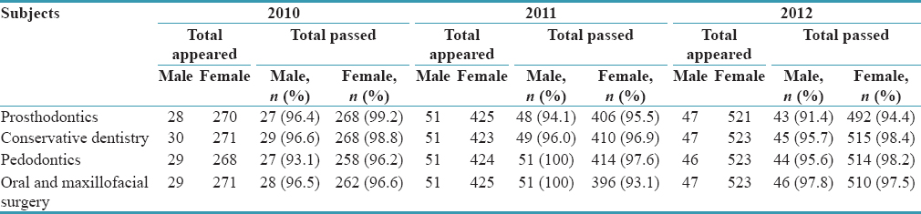 Table 2: Subject-wise results of final Bachelor of Dental Surgery Part 2 students (2010, 2011, and 2012 batches) of Kerala University of Health Sciences