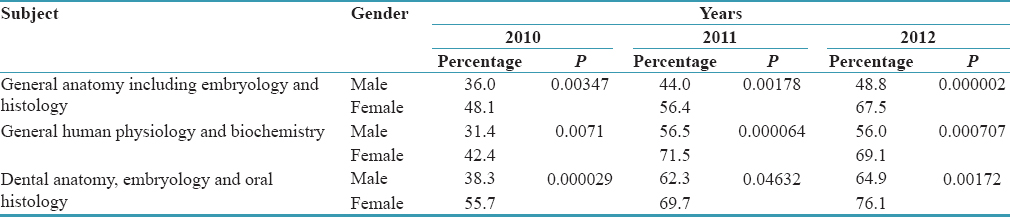 Table 3: Comparison of pass percentage of subjects between genders among first Bachelor of Dental Surgery students of 2010, 2011, and 2012 batches