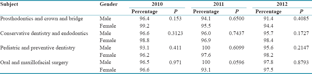 Table 4: Comparison of pass percentage of subjects between genders among final Bachelor of Dental Surgery Part 2 students of 2010, 2011, and 2012 batches