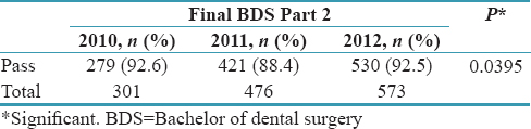 Table 6: Comparison of the overall pass percentage of final Bachelor of Dental Surgery Part 2 students among 2010, 2011, and 2012 batches