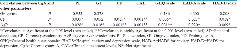 Effect of non-surgical periodontal therapy on stress and salivary