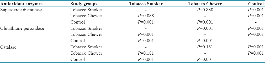 Table 5: <i>Post hoc</i> Tuckey test for erythrocytic superoxide dismutase, glutathione peroxidise and catalase in tobacco smokers, chewers and control groups
