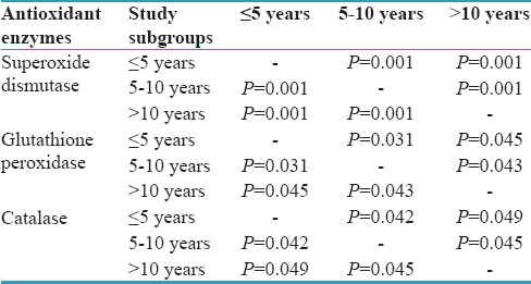Table 7: <i>Post hoc</i> tuckey test for erythrocytic superoxide dismutase, glutathione peroxidise and catalase among Tobacco smokers