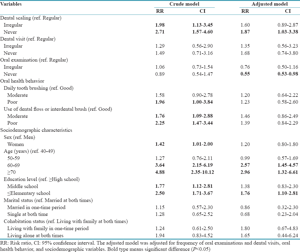 Table 3: Logistic regression analysis of factors affecting tooth loss according to independent variable