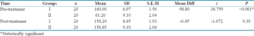 Table 3: Comparison of mean number of opened dentinal tubules between pre-treatment and post-treatment time intervals in both groups using Student paired <i>t</i>-test