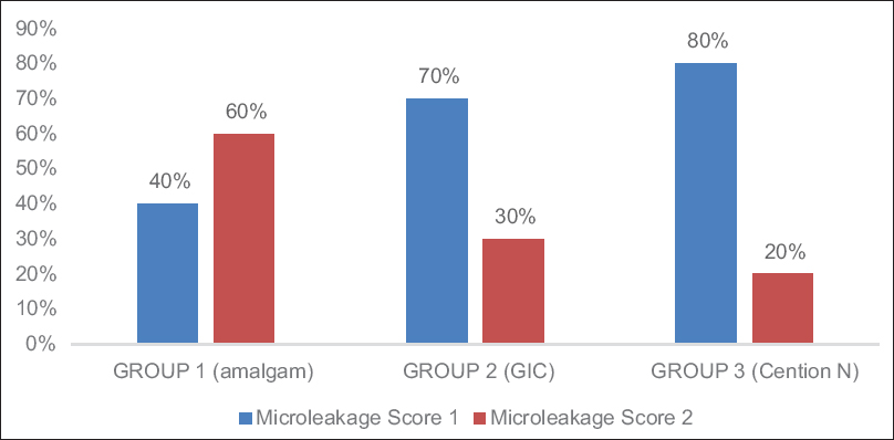 Figure 4: Distribution of microleakage score of different restorative materials