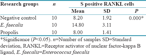 Table 1: The results of ANOVA test for receptor activator of nuclear factor-kappa B ligand variables