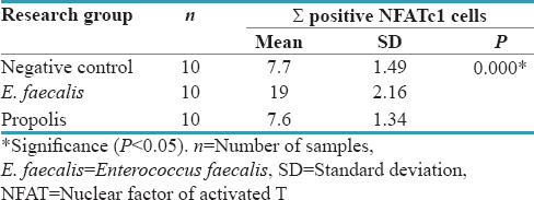 Table 3: The results of ANOVA test on nuclear factor of activated Tc1 variables