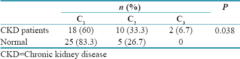 Comparison Of Skeletal Changes Related To Patients With Chronic Kidney Disease And Healthy Individuals In Digital Panoramic Radiography Abdinian M Mortazavi M Jandaghian Z Indian J Dent Res