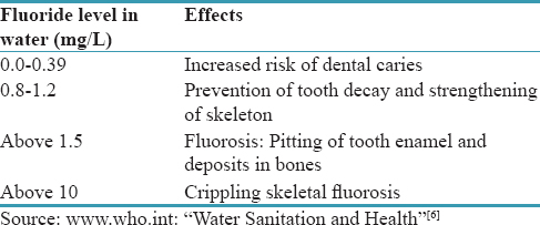 Table 1: Effects of Fluoride at different concentration