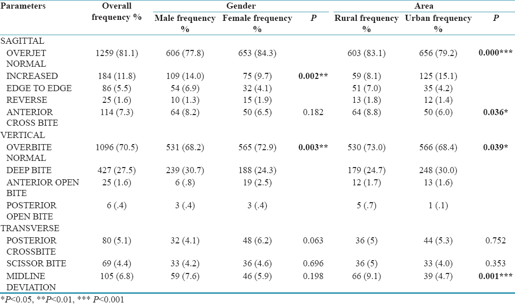 Table 2: Gender and area wise prevalence of inter arch abnormalities