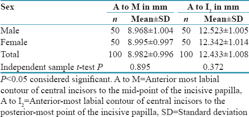 Table 1: Comparison of Anterior most labial contour of central incisors to the mid-point of the incisive papilla and anterior-most labial contour of central incisors to the posterior-most point of incisive papilla by gender in Odia population
