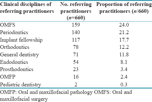 Table 1: Distribution of referring practitioners by specialty