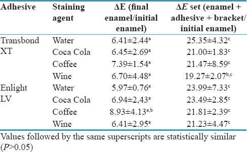 Table 2: Means and standard deviations of ΔE values for enamel and set of enamel + adhesive + bracket after 120 days of storage in different staining agents