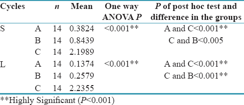 Table 3: Comparison of mean value of all the groups using one-way ANOVA depending on material and polymerization cycle