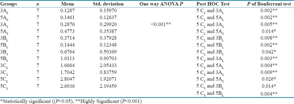 Table 1: Comparison of significant mean values of all the groups using one-way ANOVA depending on material and thickness