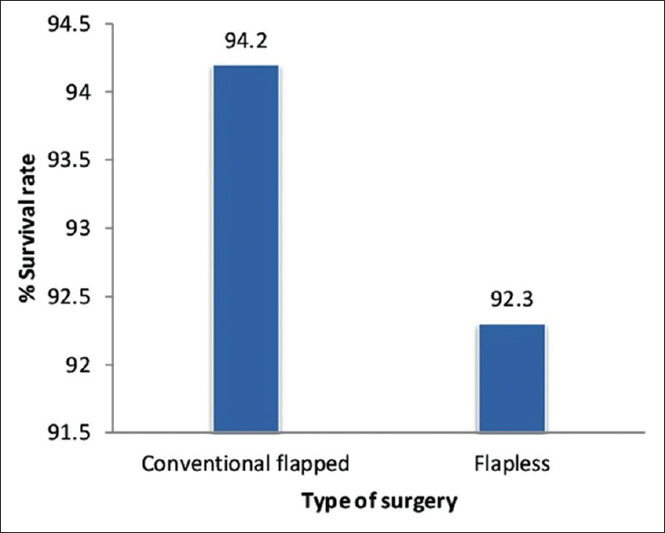 Figure 4: Mean survival rate of dental implants by conventional and flapless technique