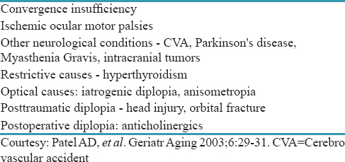 Table 1: Etiology of diplopia