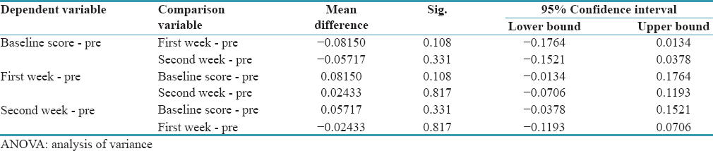 Table 4: Comparison of pre-chewing <i>P</i>-levels at baseline, 1<sup>st</sup> week and 2<sup>nd</sup> week scores using ANOVA