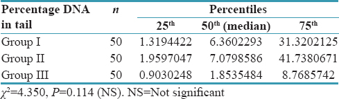Table 1: Comparison of percentage DNA in tail between study groups using Kruskal-Wallis test