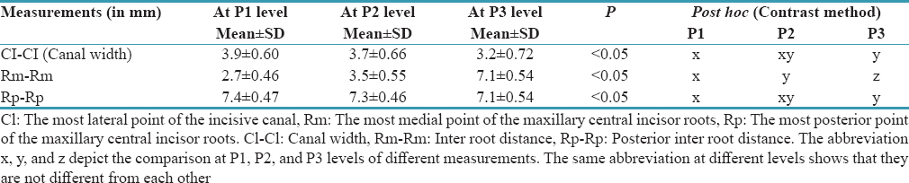 Table 1: The width of the incisive canal and the distance between maxillary central incisor roots at P1, P2, and P3 levels