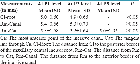 Table 2: Distance between anterior border of the incisive canal (at three different levels) and maxillary central incisor roots