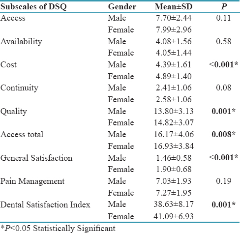 Table 2: Mean comparison of subscales of Dental Satisfaction Index (DSQ) based on gender