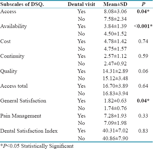 Table 3: Mean comparison of subscales of Dental Satisfaction Questionnaire (DSQ) based on dental visit