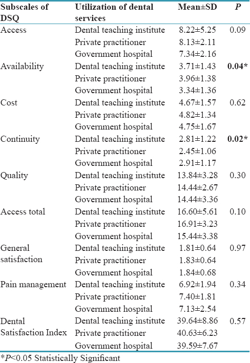 Table 4: Mean comparison of subscales of Dental Satisfaction Questionnaire (DSQ) based on utilization of dental services