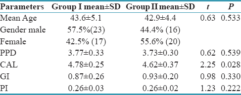 Table 1: Comparision of mean baseline parameters of the test and control groups