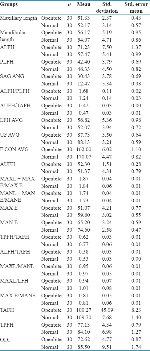 Table 1: Quadrilateral analysis of Chennai population with anterior openbite
