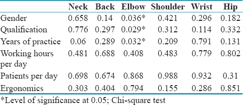 Table 3: Association of site-specific musculoskeletal pain with select demographic variables