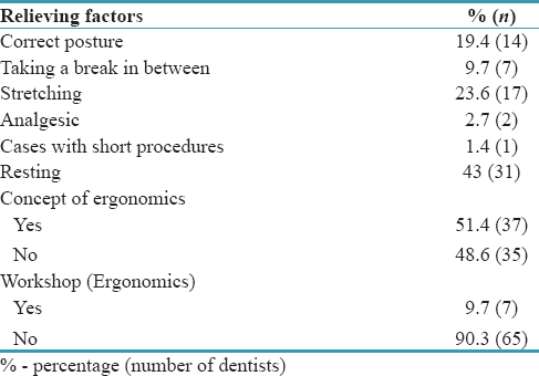 Table 5: Factors relieving musculoskeletal pain and dentists' knowledge regarding ergonomics
