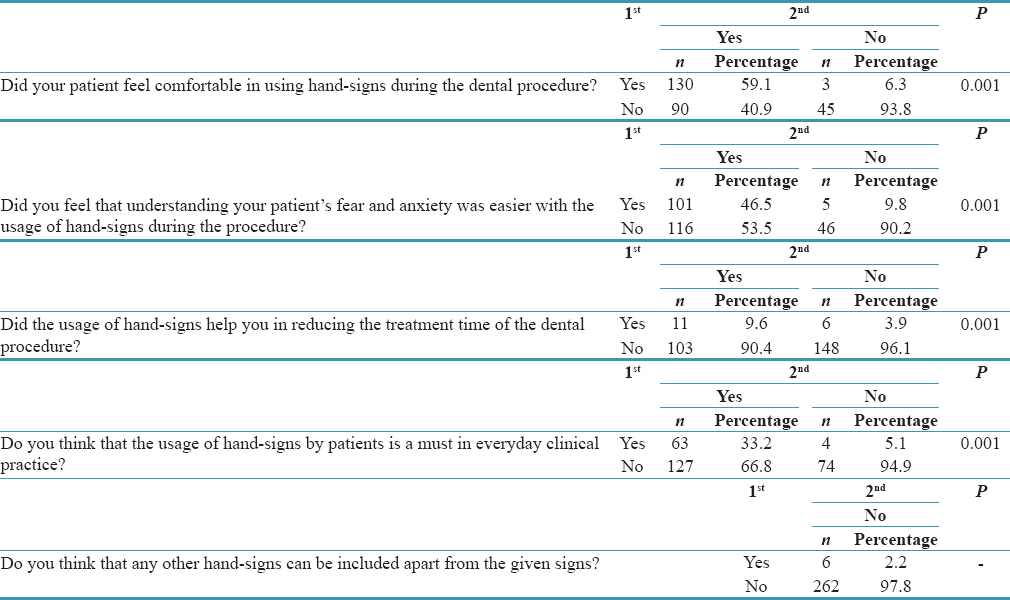 Table 4: Comparison of students' response to questions after treatment between 1<sup>st</sup> and 2<sup>nd</sup> visit