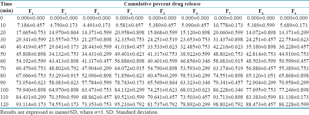 Table 5: Percent cumulative drug release from gel formulations at various time intervals