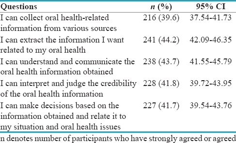 Table 2: Distribution of communicative and critical oral health literacy scale - items (<i>n</i>=545